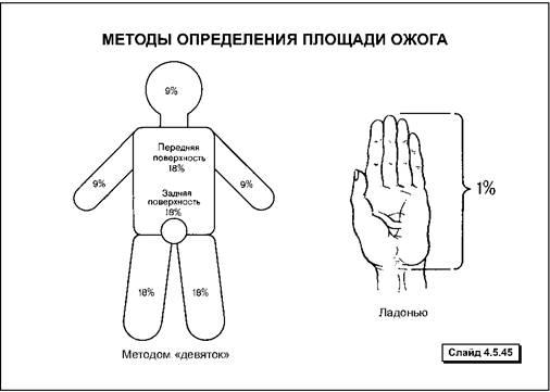 Первая помощь при травмах: правила оказания