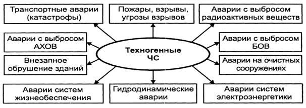 классификация чс техногенного характера: