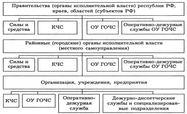 Функциональные подсистемы РСЧС