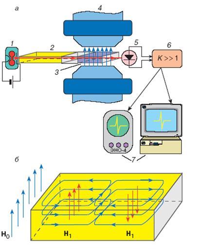 Рис. 5.7 Схема спектрометра
