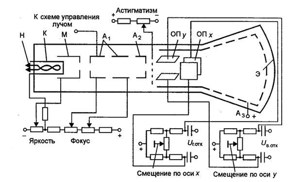 электронного осциллографа