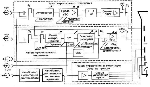 Рис. 6.2 Структурная схема