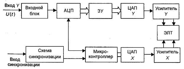 Рис. 8.8 Структурная схема