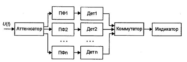 Фильтровые анализаторы спектра
