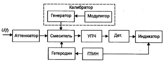 в схему анализатора