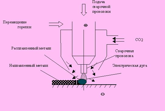 Углекислый газ, подаваемый в
