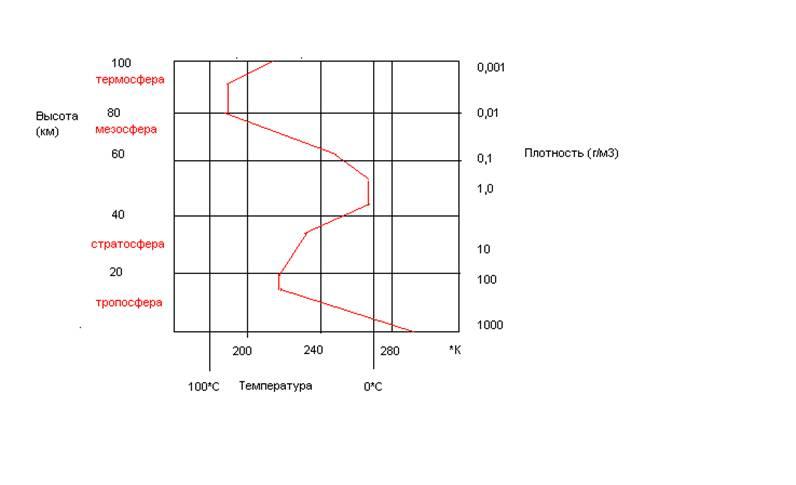 Схема строения атмосферы:
