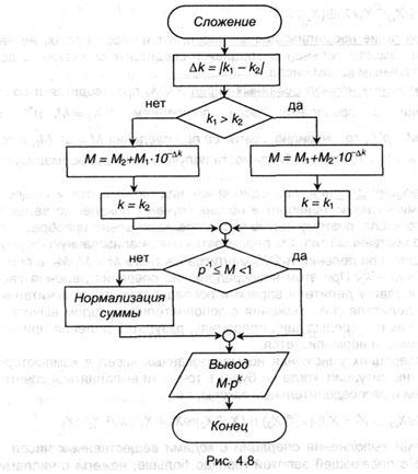 Алгоритм сложения