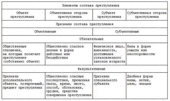 Понятие и структура состава